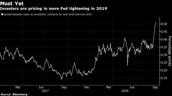 Bond Traders Move Closer to Fed, Ramping Up 2019 Rate Hike Bets