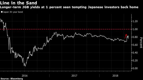 The 1% Threat in Japan That Has Global Bond Markets on Edge