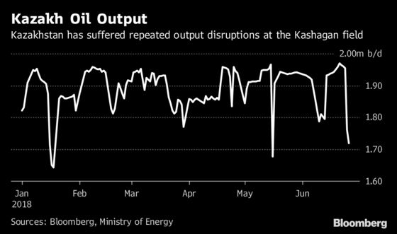 Kazakh Oil Output Dips as List of Disrupted Producers Lengthens