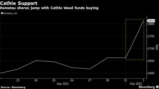 Second Cathie Wood ETF Buys Komatsu, Lifts Machine Maker's Stock