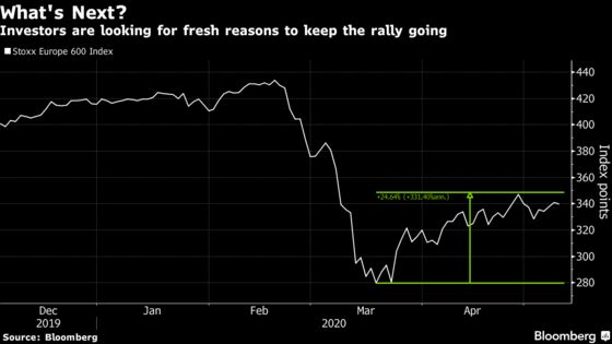 European Stocks Slip Amid Worries of New Wave of Infections