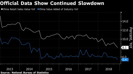 China Economy May Be Bottoming Out, Private Gauges Show