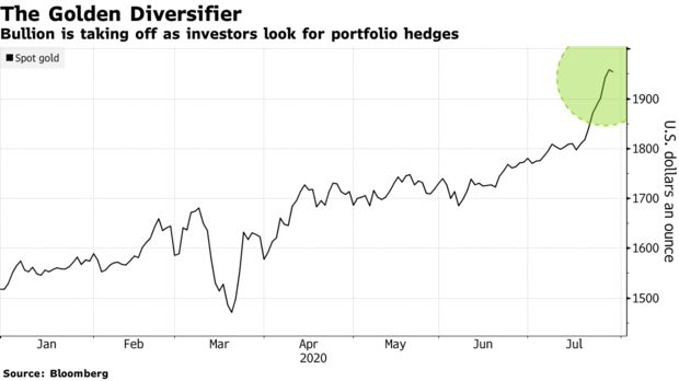 Bullion is taking off as investors look for portfolio hedges