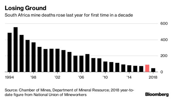 As Deaths Surge, South Africa's Sibanye Blames Careless Miners