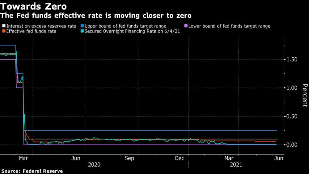 The Fed funds effective rate is moving closer to zero