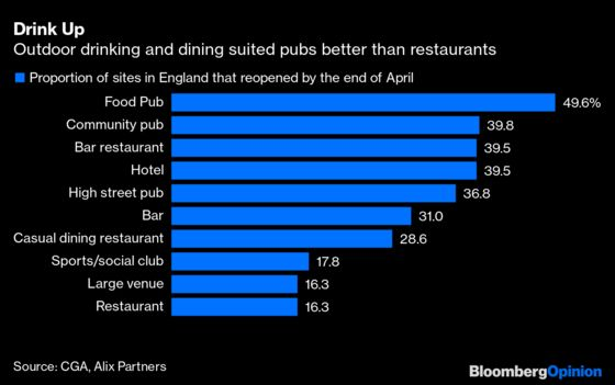 London's Pubs and Restaurants Aren't Out of the Woods Yet