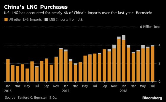 China Tariffs Slam U.S. Gas Exports