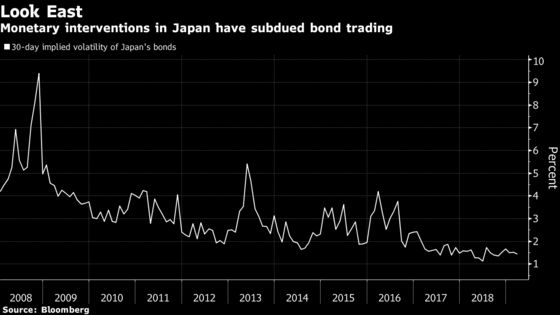 Death of Bond Volatility Has Pimco Fearing for Europe's Future