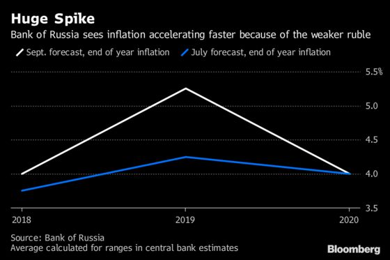Putin's Government Is Fuming After First Rate Hike Since 2014, Sources Say
