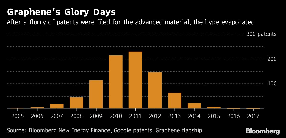 once hot material graphene could be next battery breakthrough bloomberg. Black Bedroom Furniture Sets. Home Design Ideas
