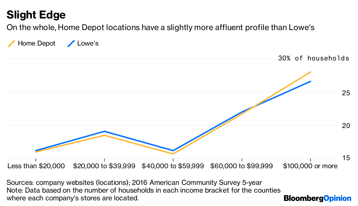Lowe's Faces Built-In Hurdle to Close $30 Billion Home Depot