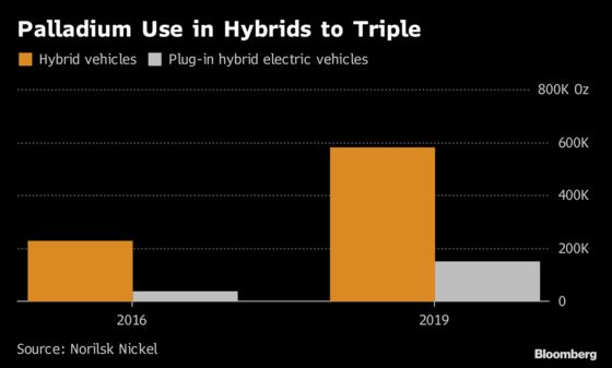 Another Reason to Be Bullish on Palladium: The Hybrid Car Boom