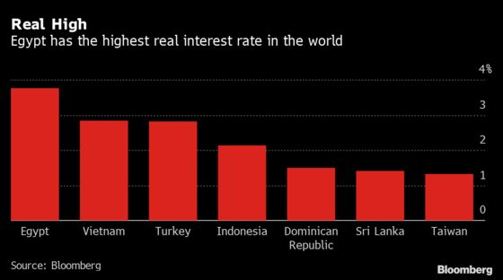Egypt to Retain Allure of World's Top Real Rate: Decision Guide