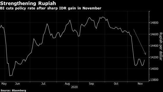 Rupiah's Chart-Topping Gain Clears Path for More Policy Easing