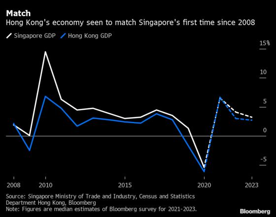 Hong Kong Growth to Match Singapore's for First Time Since 2008