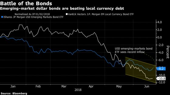 EM Dollar Debt Attracts Buyers After Trader Dumps Local Bond ETF