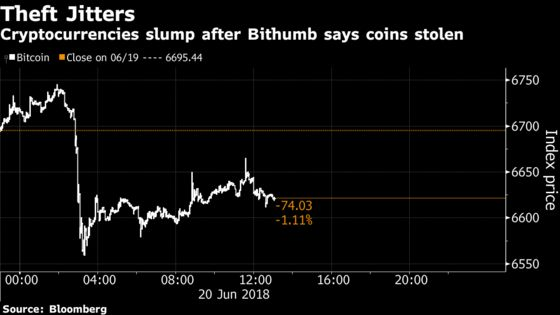 Cryptocurrencies Fall as Korean Exchange Says $32 Million Stolen