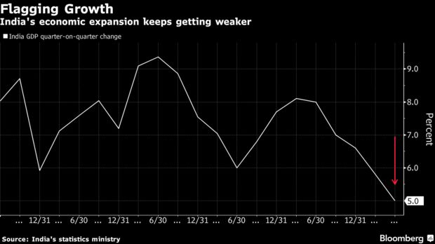 India's economic expansion keeps getting weaker