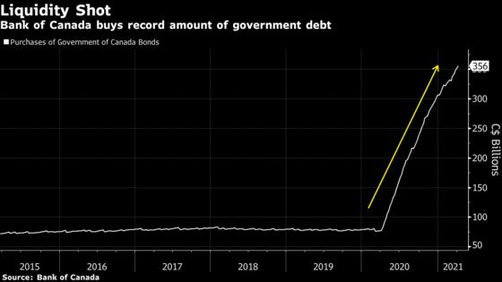 Bank of Canada Set to Dial Back Bond Buying: Decision-Day Guide