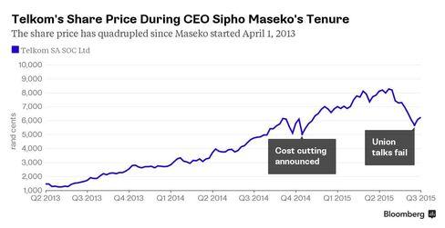 Telkom's share price during Maseko's tenure