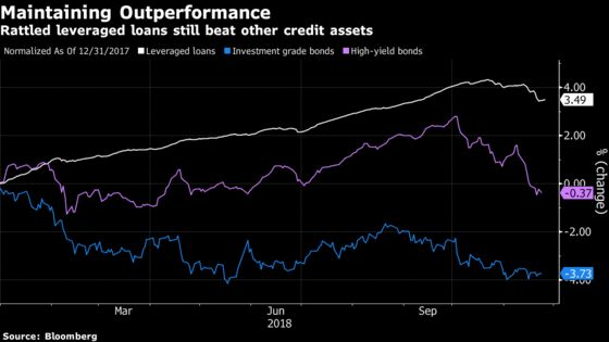 JPMorgan Says Leveraged Loans to Remain Top 2019 Performer