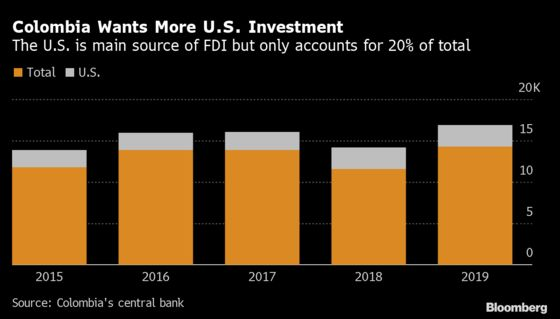Colombia Ready to Tap $5 Billion Credit Line for U.S. Investment
