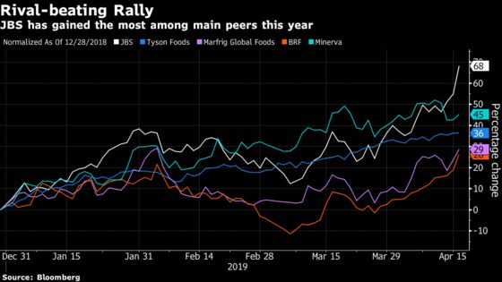 Morgan Stanley Says Rally 'Has Just Begun' for World's Biggest Meat Seller