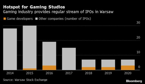 Huuuge IPO Helps Cement Warsaw Bourse as Hotspot for Gaming