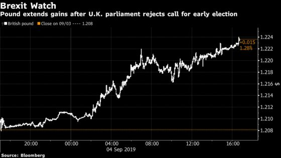 Pound Surges as Parliament Moves to Block Johnson's No-Deal Plan