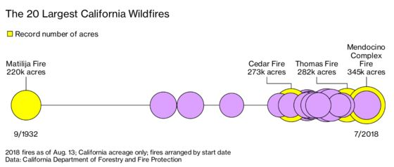Why Two Years of Historic Wildfires Haven't Made Southern California Safer