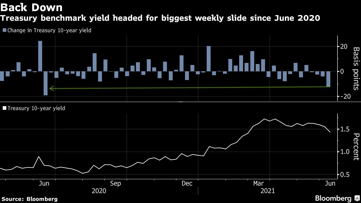 Treasury benchmark yield headed for biggest weekly slide since June 2020