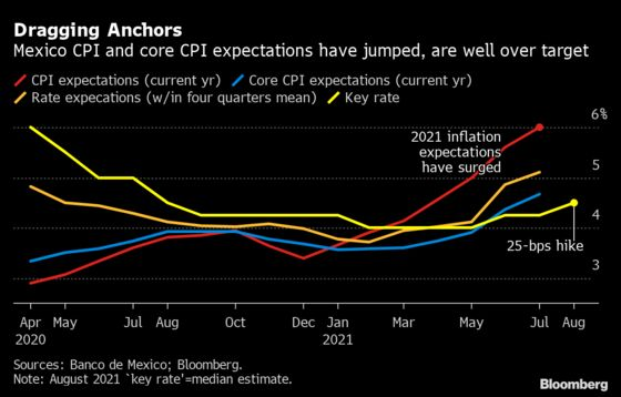 Mexico Delivers Second Straight Rate Hike on High Inflation