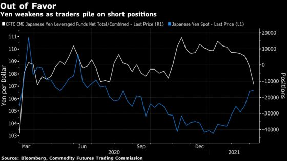 Big Short on Treasuries Spreads to Yen as Hedge Funds Pounce