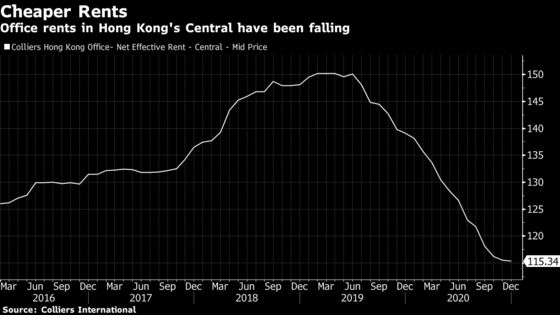 Foreign Banks Lead Retreat From Hong Kong's Pricey Office Market