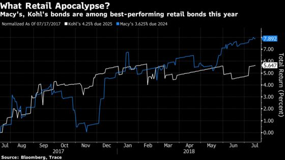 Macy's and Kohl's Bonds Outperform, Defying U.S. Retail Malaise