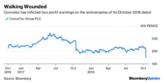 IPO Investors Get Kicked When They're Down