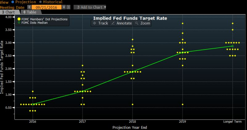 Resultado de imagen de projections interest rate fed