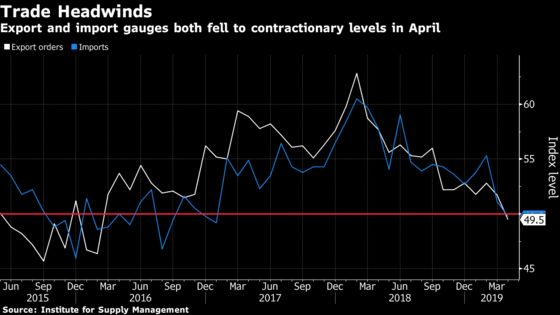 U.S. Factory Gauge Falls to Two-Year Low