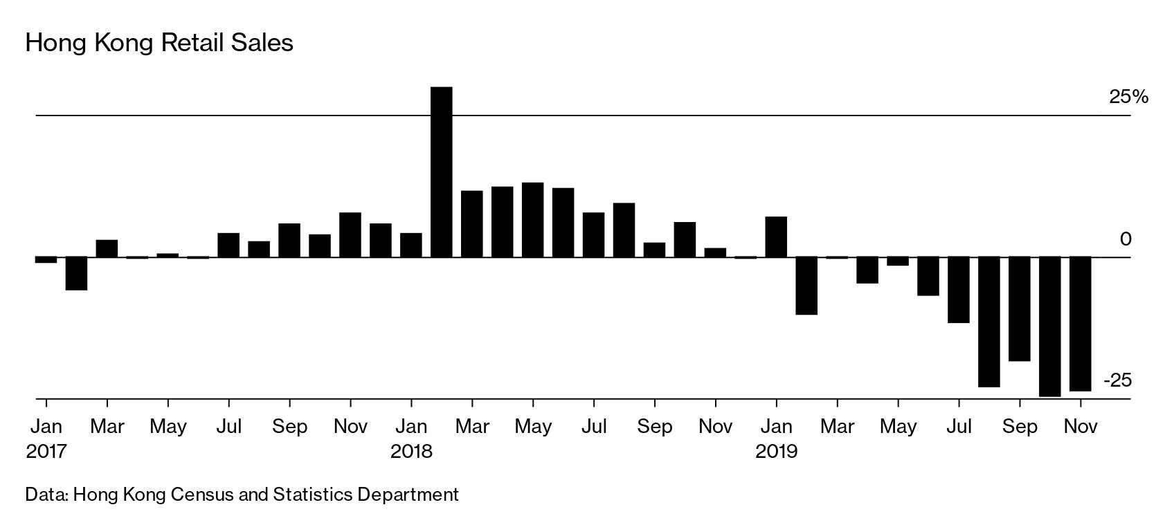 Data result hk 2019