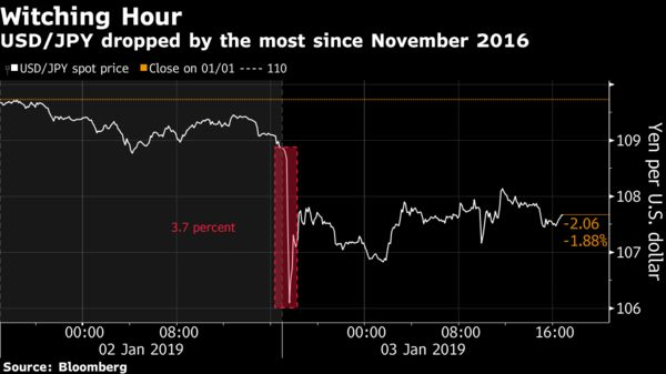 USD/JPY dropped by the most since November 2016