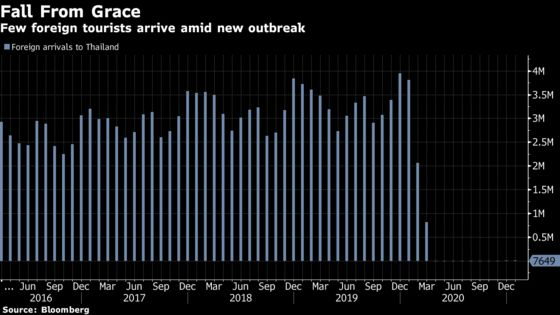 Thailand Keeps Rate at Record Low, Cuts GDP Outlook With Tourism Stalled