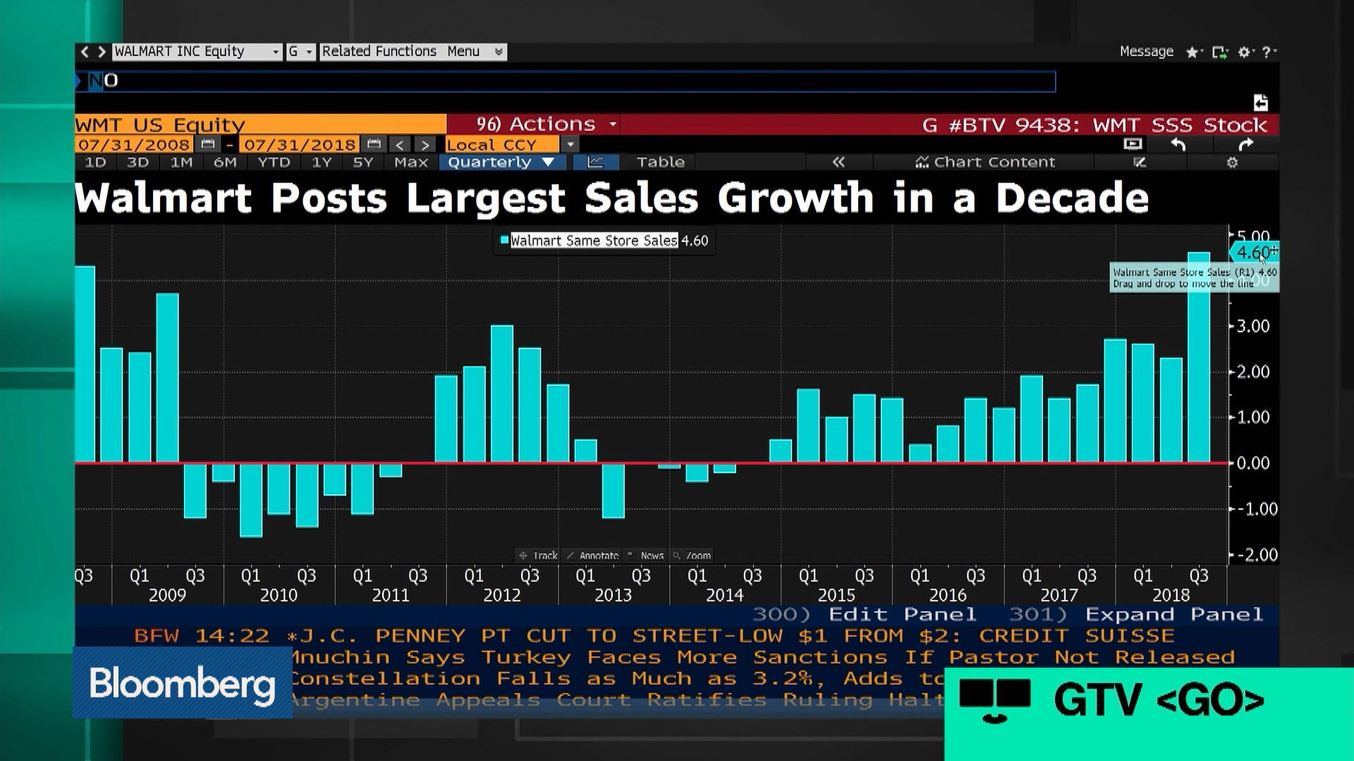 Wmtnew York Stock Quote Walmart Inc Bloomberg Markets