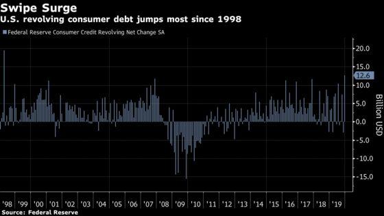 U.S. Consumer Credit Tops Forecast on Surge in Revolving Debt