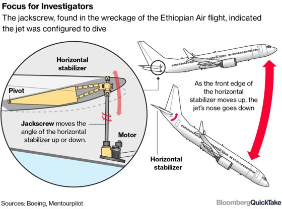 How a Boeing Safety Feature Became a Suspect in Crashes