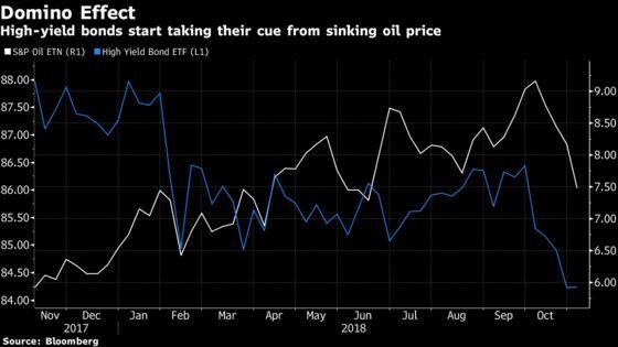 Oil's SlumpCould Send Riskiest Junk Bonds Further Into Distress