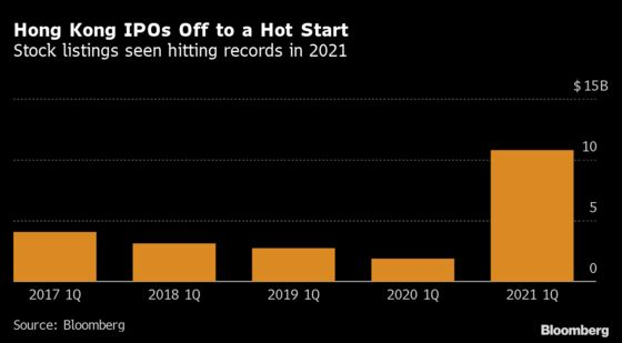 Hong Kong Bankers Work Around the Clock as IPOs, SPACs Surge