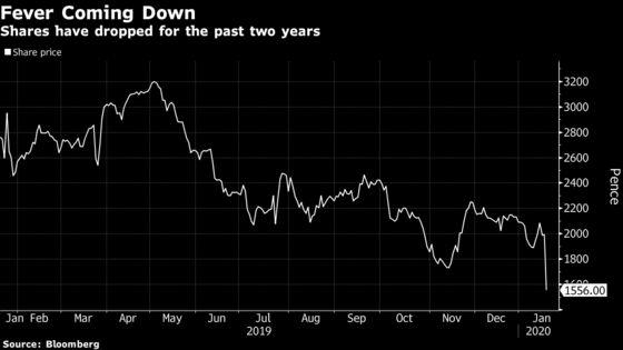 Fevertree Stumbles as Tonic Sales Weaken in U.S., U.K. Markets