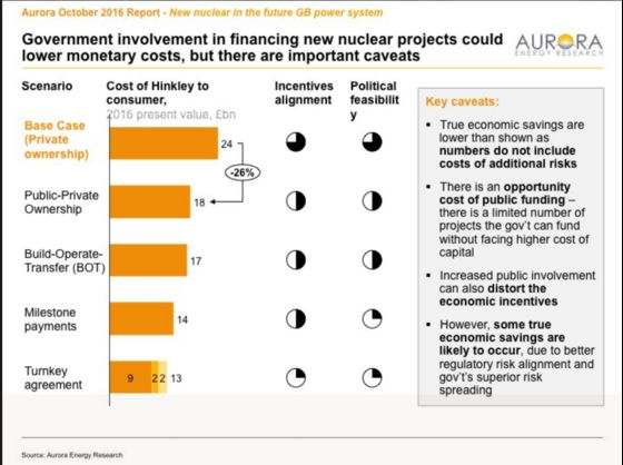 Nuclear Power Finance Model Emerges From London's Sewer Project
