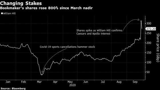 Caesars Says $3.7 Billion Bid High Enough for William Hill