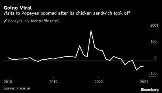 Popeyes Plots to Become Global Power
